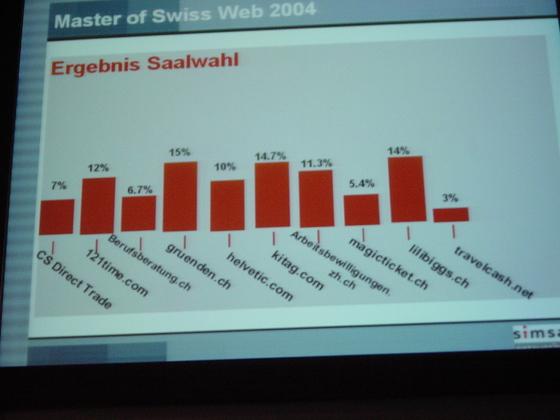 2004-05-19 - Best Of Swissweb 2004 - 008