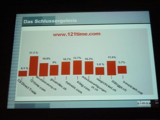 2004-05-19 - Best Of Swissweb 2004 - 010
